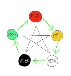this cycle shows that each of the elements creates or engenders another element wood is necessary to make fire when fire burns things it makes ashes  [ 1092 x 723 Pixel ]
