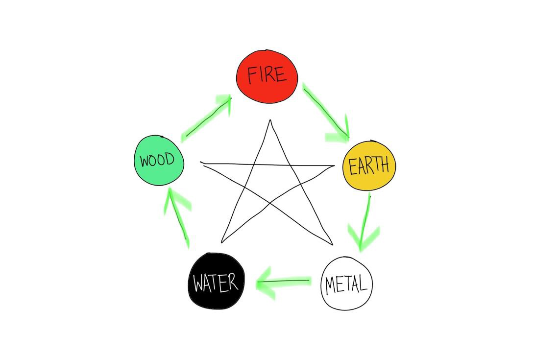 hight resolution of this cycle shows that each of the elements creates or engenders another element wood is necessary to make fire when fire burns things it makes ashes