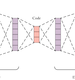 this is a more detailed visualization of an autoencoder first the input passes through the encoder which is a fully connected ann to produce the code  [ 1574 x 896 Pixel ]