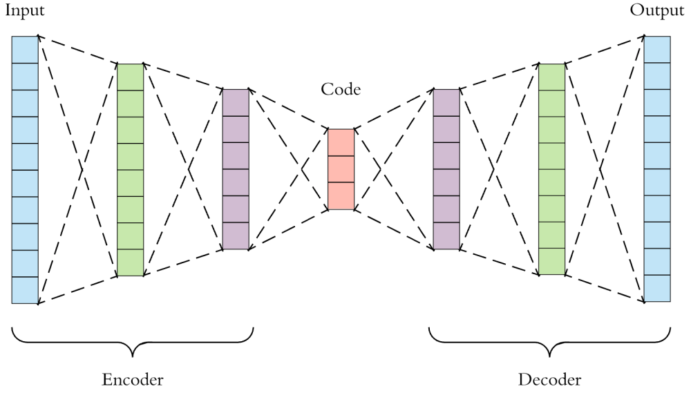 medium resolution of this is a more detailed visualization of an autoencoder first the input passes through the encoder which is a fully connected ann to produce the code