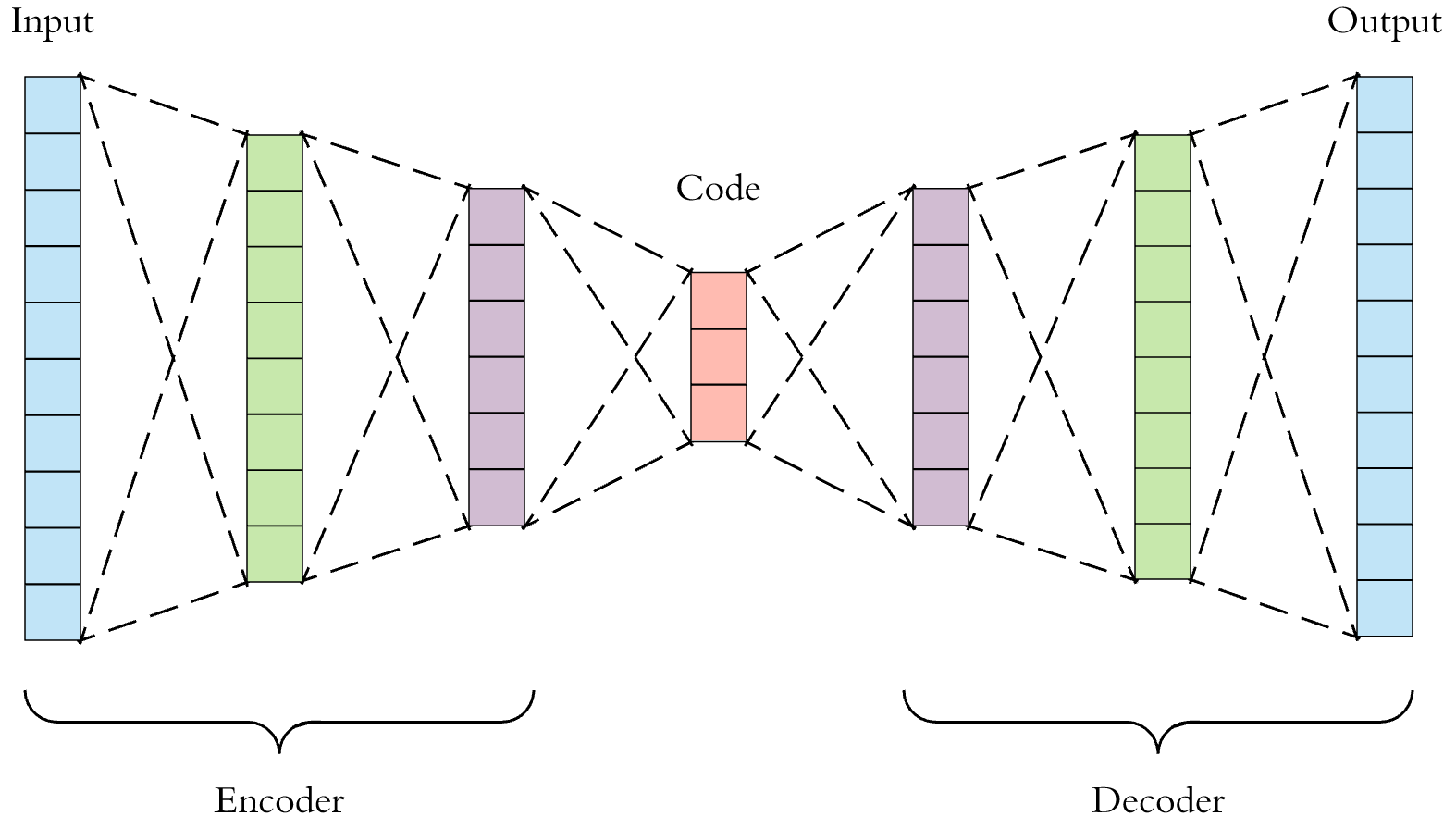 hight resolution of this is a more detailed visualization of an autoencoder first the input passes through the encoder which is a fully connected ann to produce the code