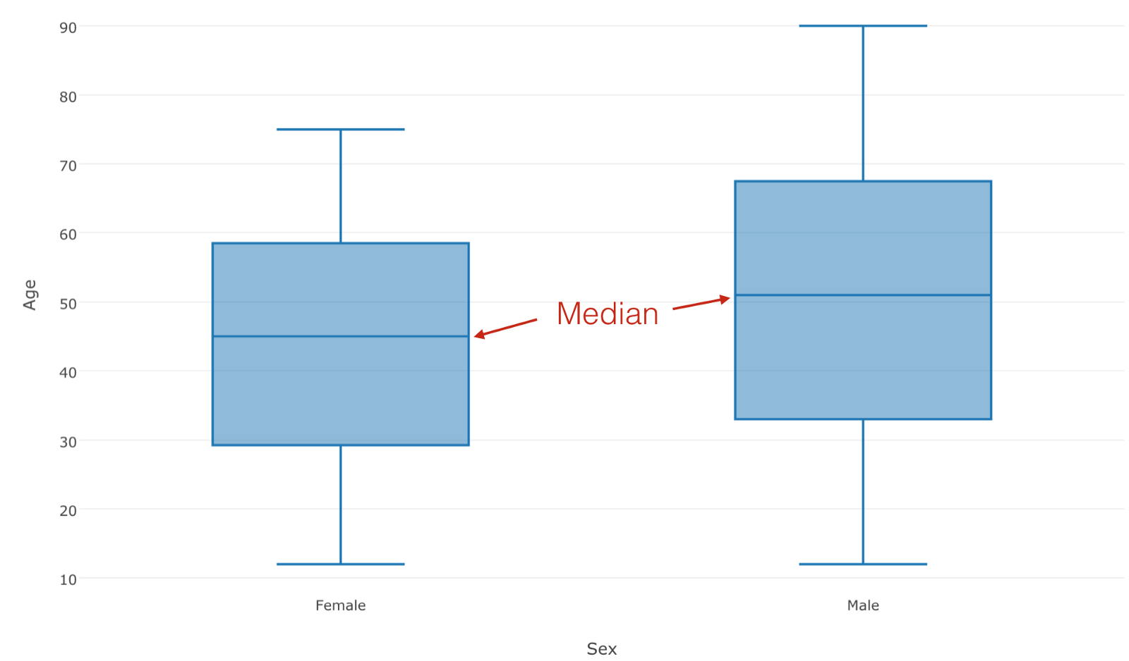 Introduction To Boxplot Chart In Exploratory Learn Data Science