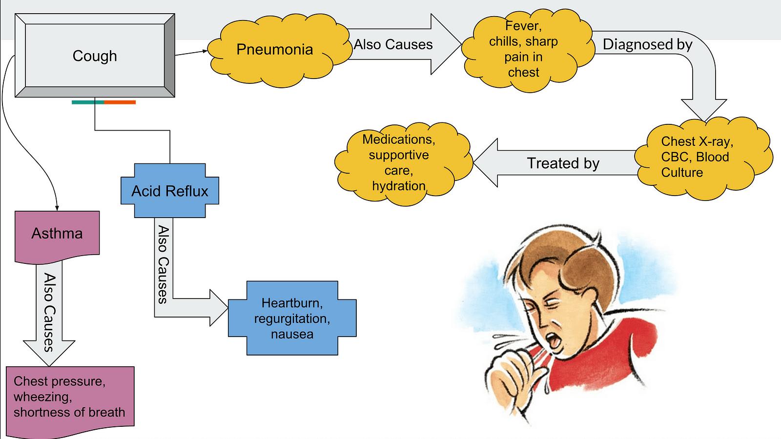 hight resolution of interactive flowchart project cough interactive flowchart project hematuria