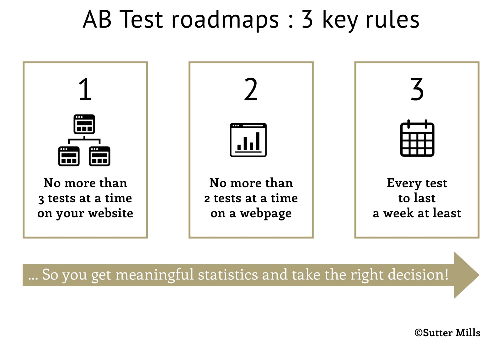 hight resolution of ab test diagram