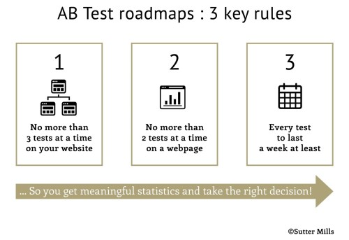 small resolution of ab test diagram