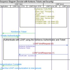 Tcp Three Way Handshake Diagram Mass Haul Explained Ldap Flow With Kerberos Authentication  Ip Networking