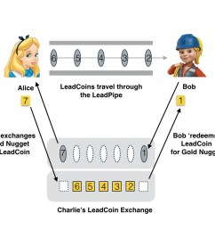figure 7 the lead coin obfuscation source austere capital  [ 1334 x 884 Pixel ]