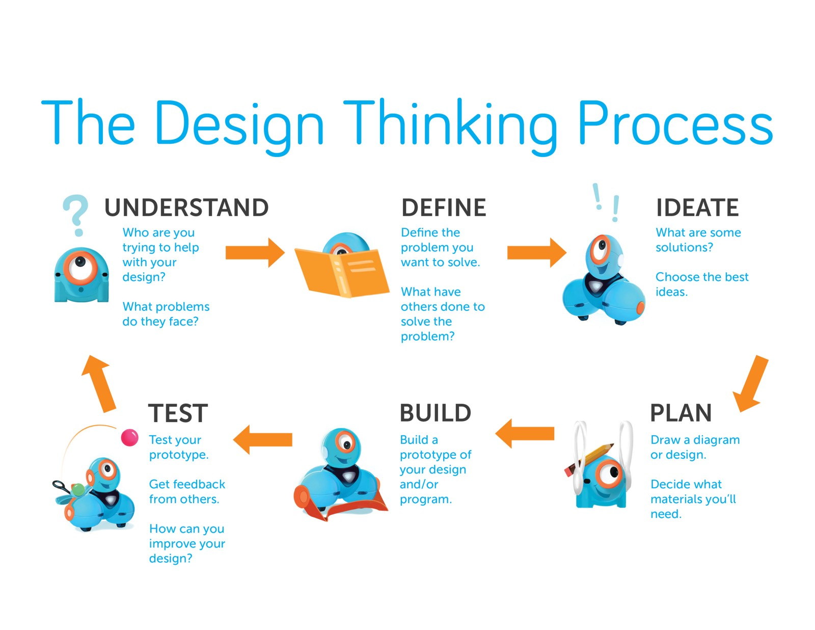 Using The 6 Steps Of Design Thinking To Create Our K 5