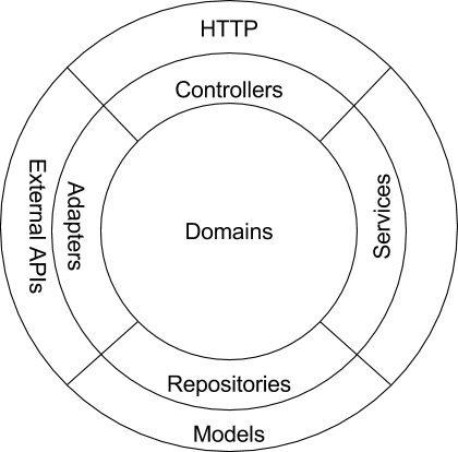 PHP Software Architecture Part 3: Extensible Architecture