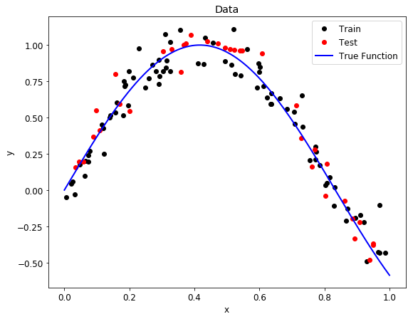 Overfitting vs. Underfitting: A Complete Example