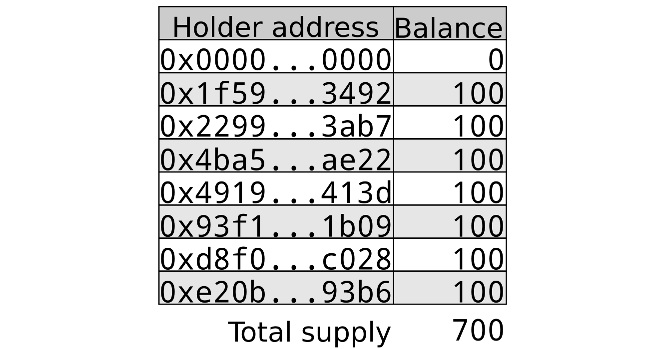 List Of Addresses And Token Balances