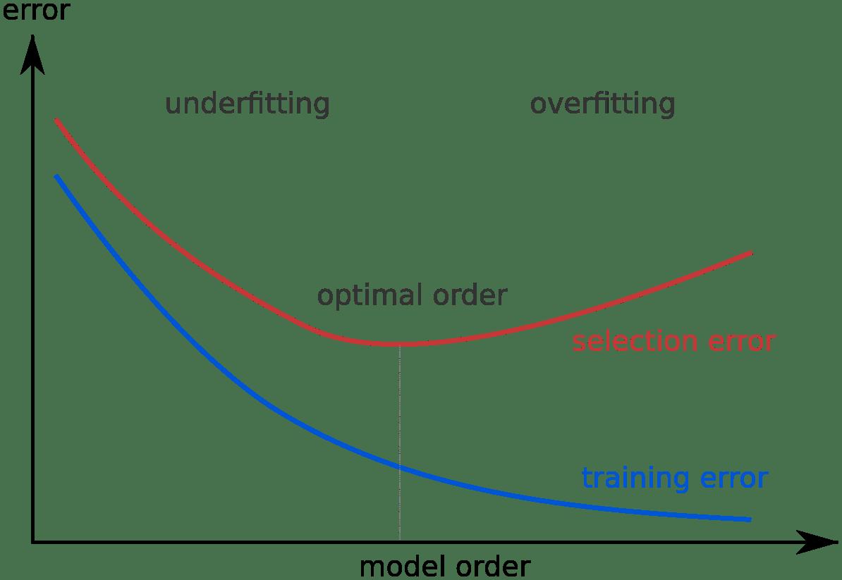 Bias Variance Dilemma Towards Data Science