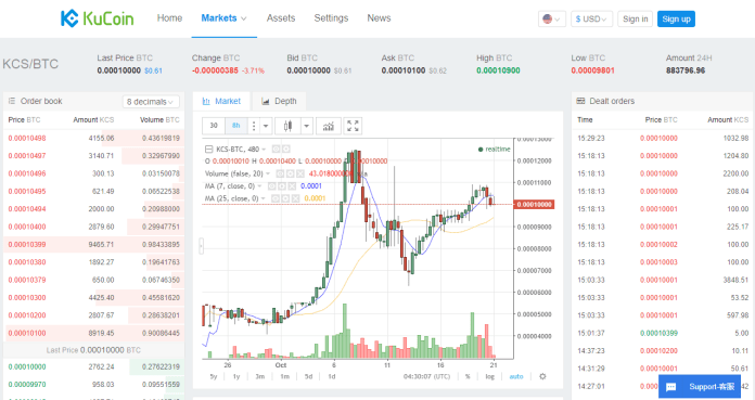 Kukoin token Red Pulse RPX