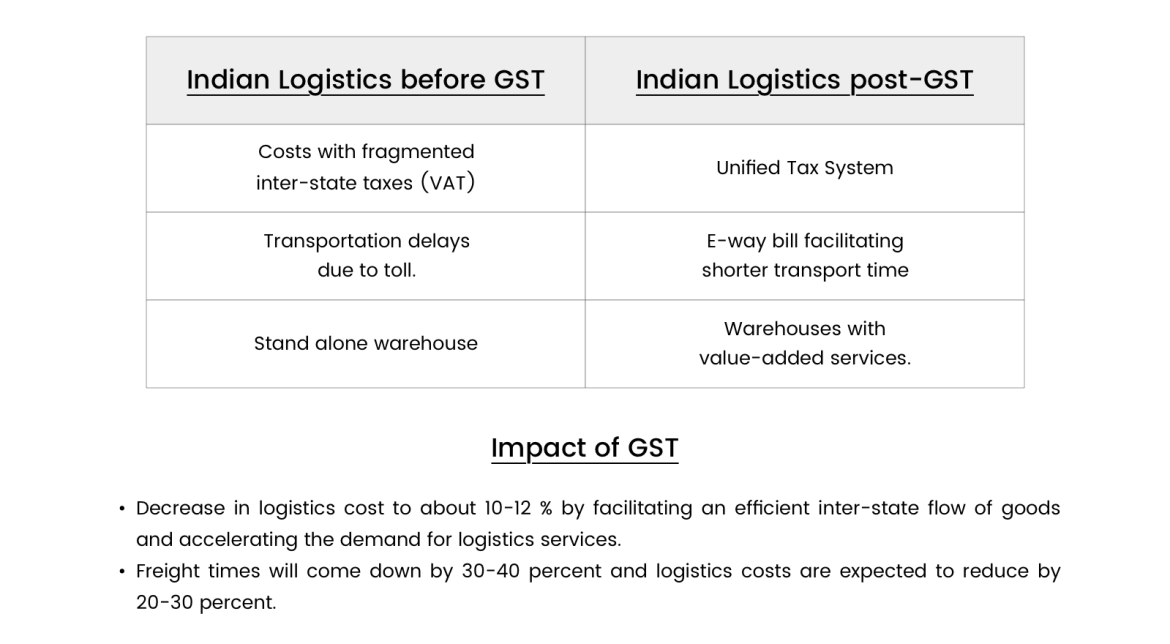 Impact of GST on Indian Logistics