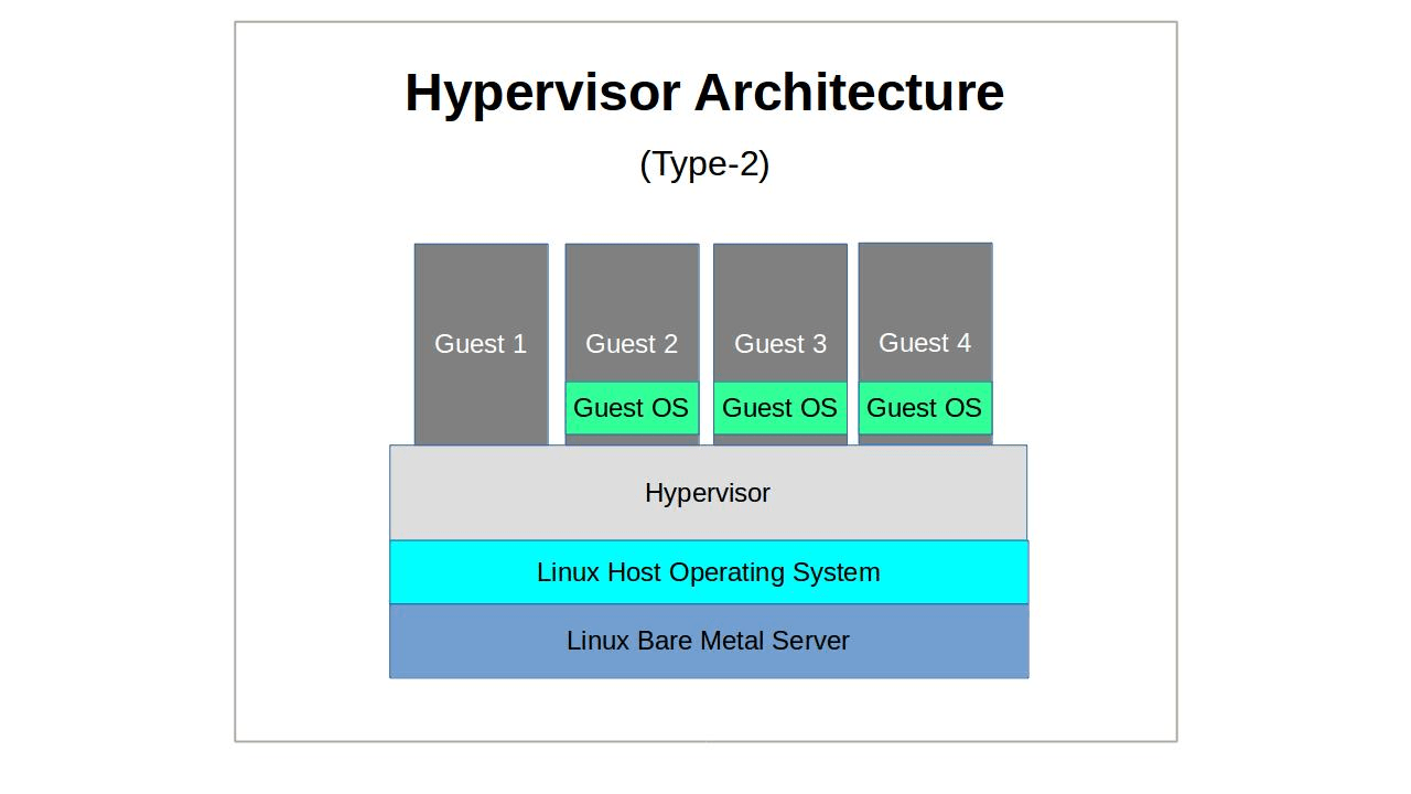 stack diagram virtual environment 14 pin relay socket wiring linux server virtualization the basics hacker noon operating system type 2 hypervisors which include virtualbox and in some ways kvm abstract host resources for guest systems
