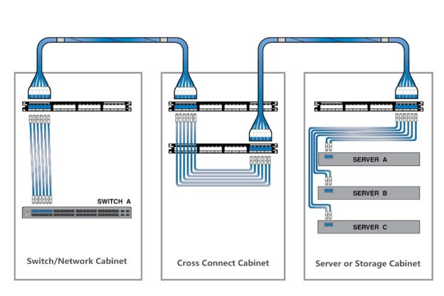 Rj45 Cross Wiring Diagram What Is Copper Trunk Cable And How To Use It? Alice Gui