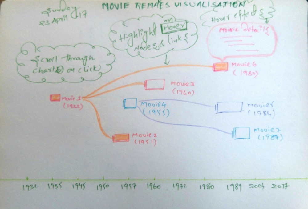 medium resolution of offline d3 sankey chart rendering with jsdom