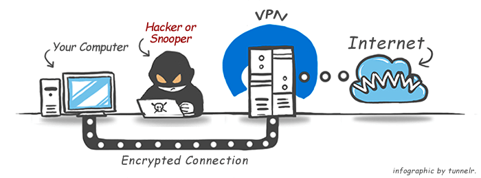 Decentralized and Secure Access to the Internet. Do we need a Decentralized VPN?