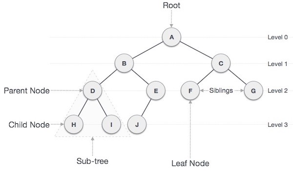 6 Data Structures in 6 Minutes – Michelle