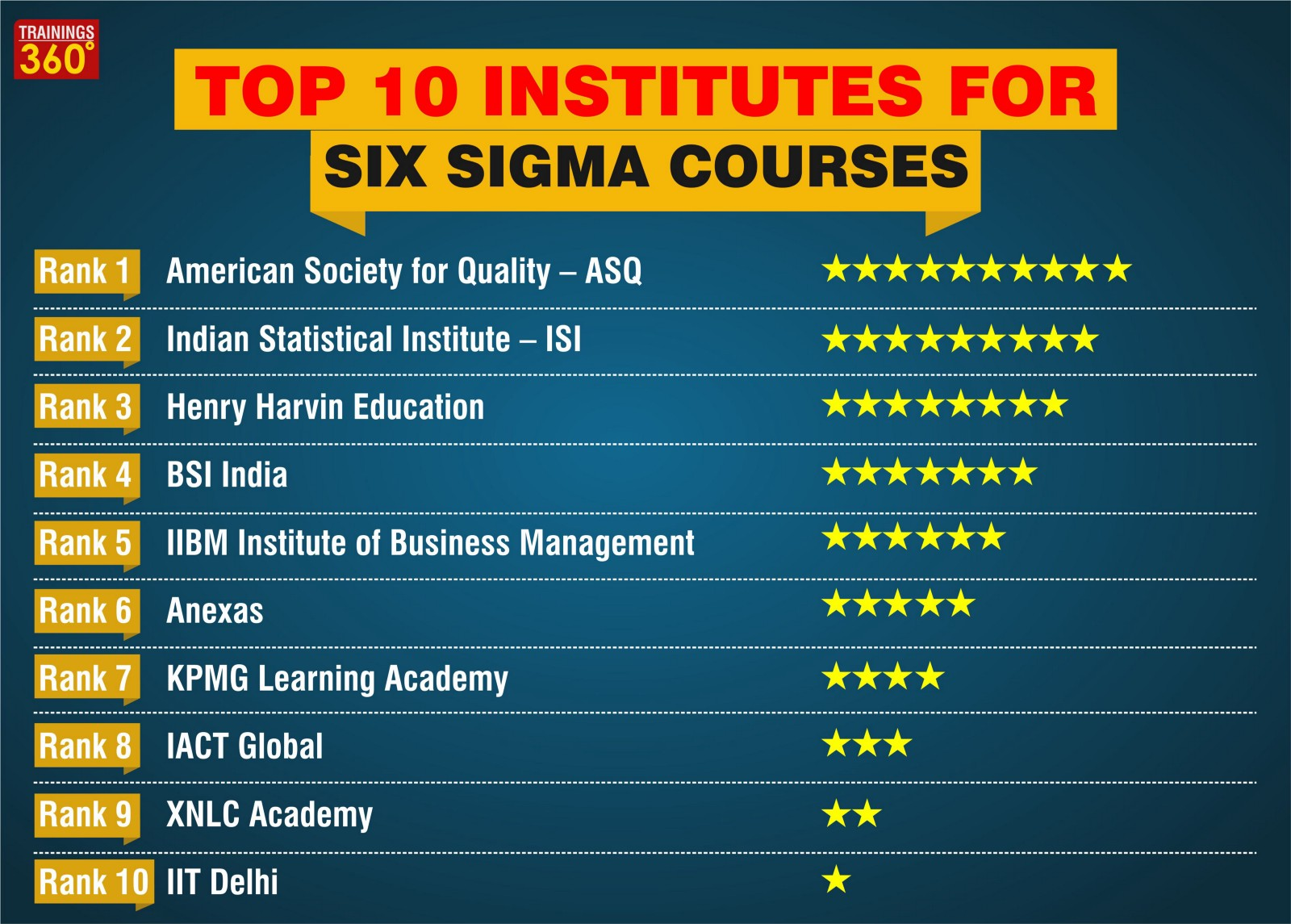 Top 10 Institutes For Six Sigma Courses – Trainings360