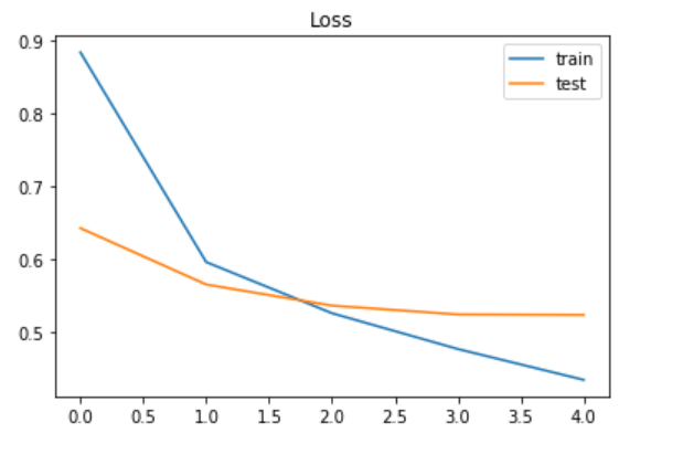 Multi-Class Text Classification with LSTM