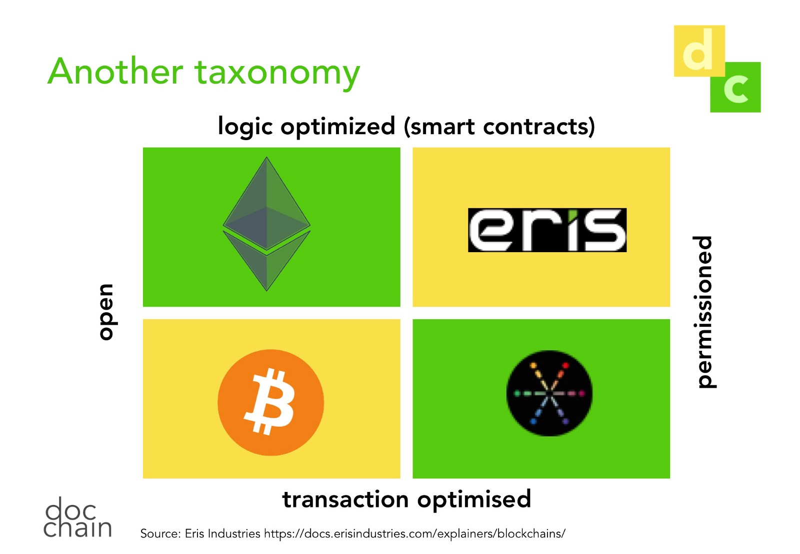 hight resolution of  between the notary layer and the application layer of a chain to explain what this means let me start with a diagram i lifted from eris industries