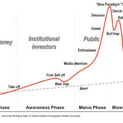 Steel Phase Change Diagram 1999 Jeep Wrangler Fuse Is Bitcoin In A Bubble? – Cryptomover Medium