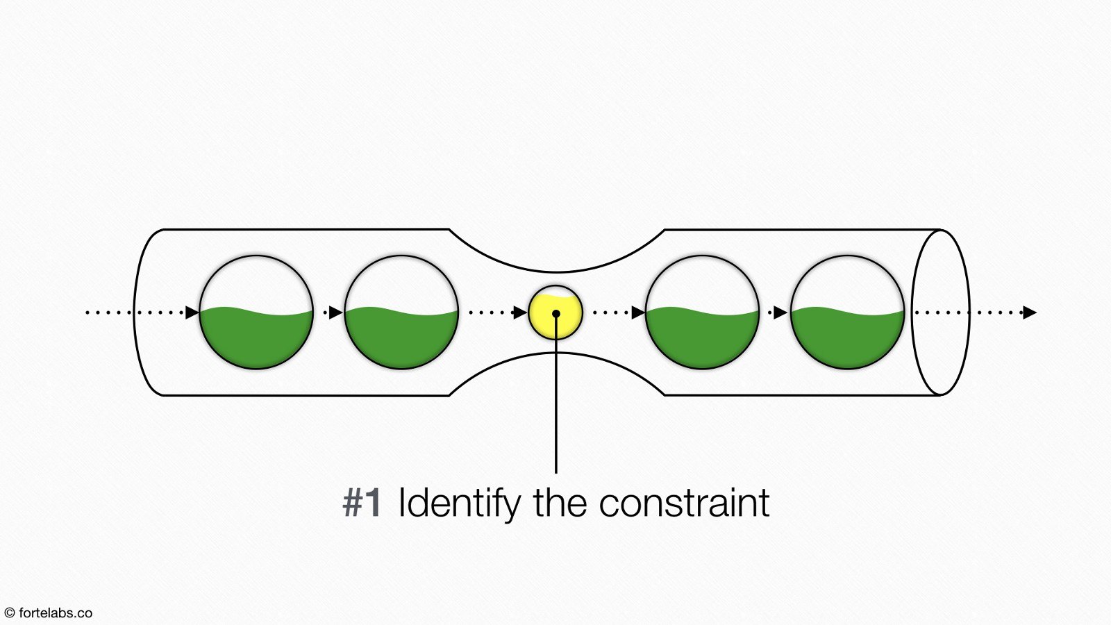 Theory of Constraints 107: Identifying the Constraint