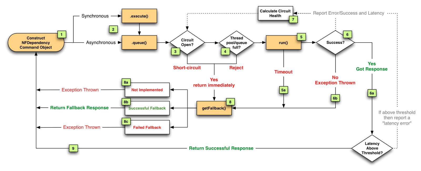 3 types of faults diagram 6 pin bt plug wiring fault tolerance in a high volume distributed system chart below for any failure or rejection steps 4 5a 6b regardless which type network thread timeout