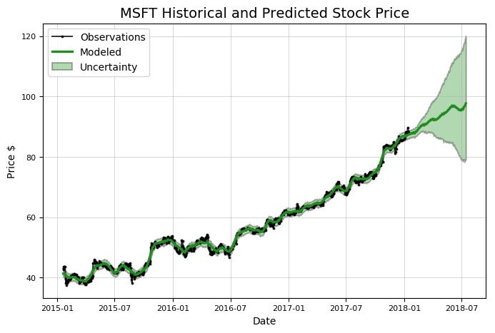 Stock Analysis in Python