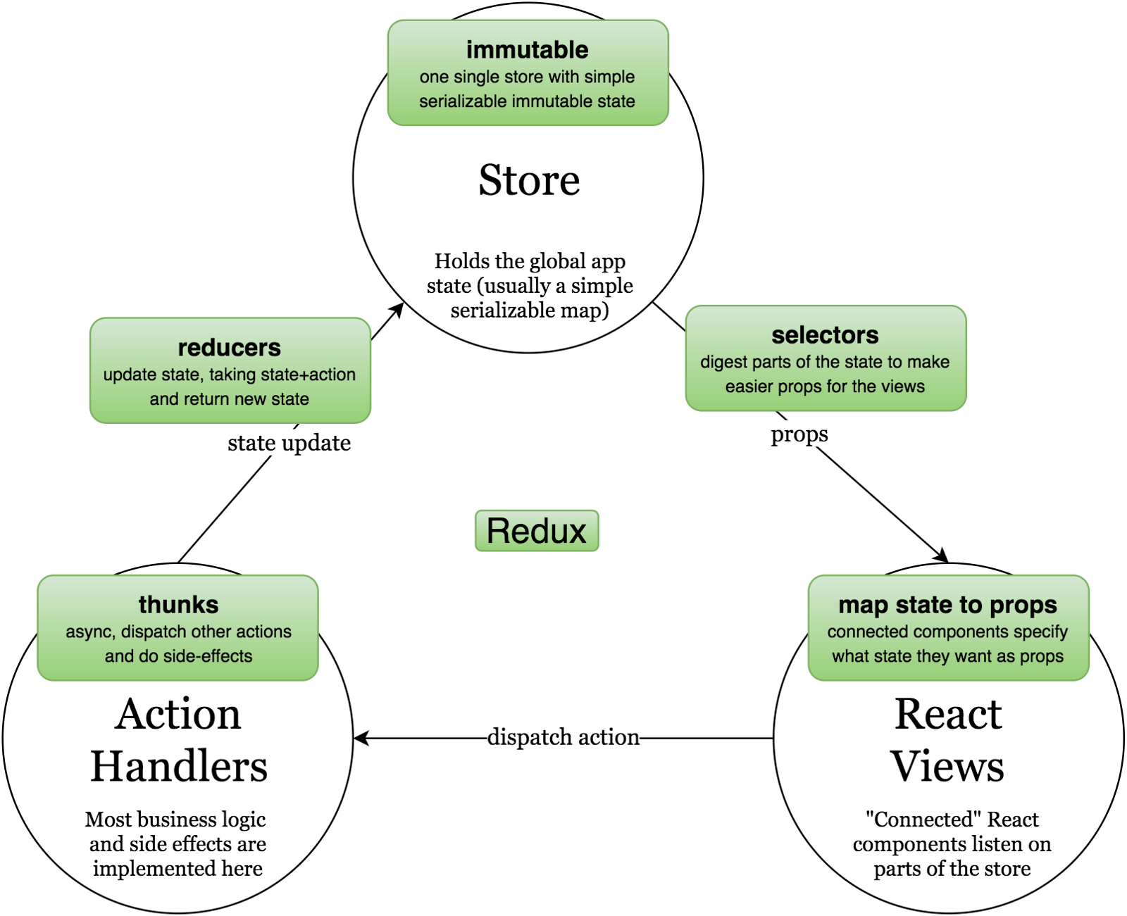 hight resolution of  placing them on the flux diagram these are simply the technical names of the various redux constructs that implement the different parts of the cycle