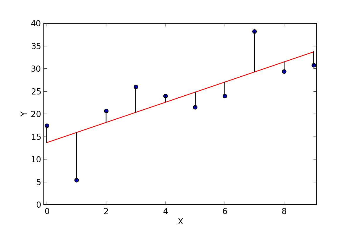 Simple and Multiple Linear Regression in Python
