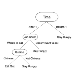 if you want to go to lunch with your friend jon snow to a place that serves chinese food the logic can be summarized in this tree  [ 1600 x 1200 Pixel ]