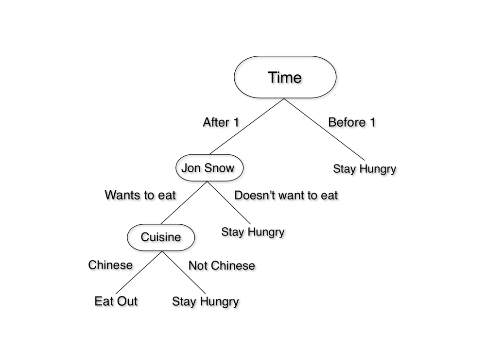 medium resolution of if you want to go to lunch with your friend jon snow to a place that serves chinese food the logic can be summarized in this tree