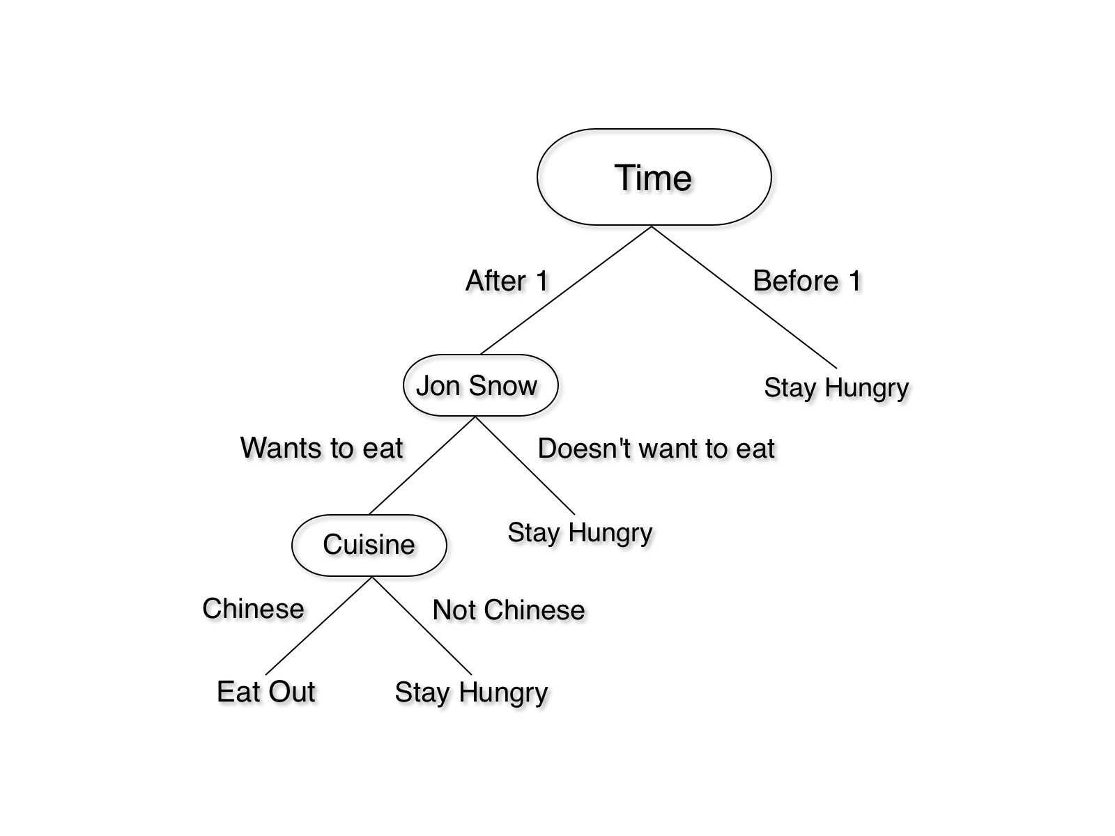 hight resolution of if you want to go to lunch with your friend jon snow to a place that serves chinese food the logic can be summarized in this tree
