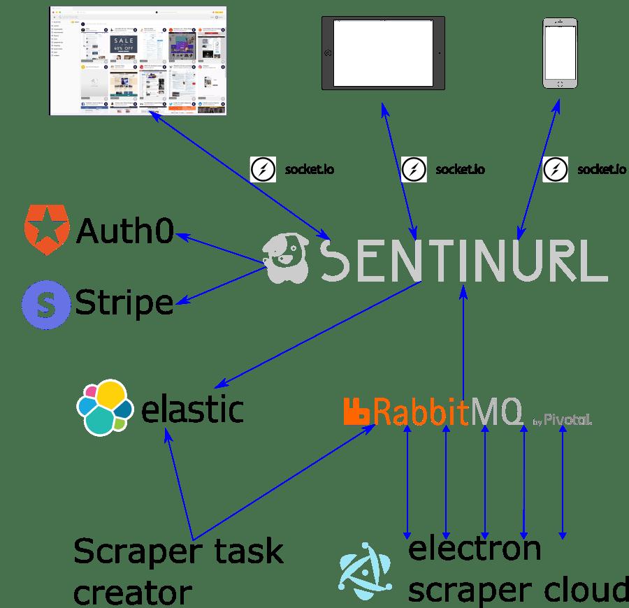 saas architecture diagram 2002 chevy avalanche parts of a sentinurl com djamel hassaine medium figure 1 communication overview and its sub services