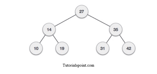 Introduction to Data Structures – The Startup