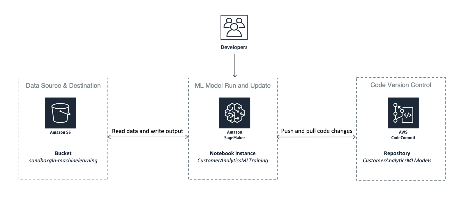 AWS Architecture For Your Machine Learning Solutions