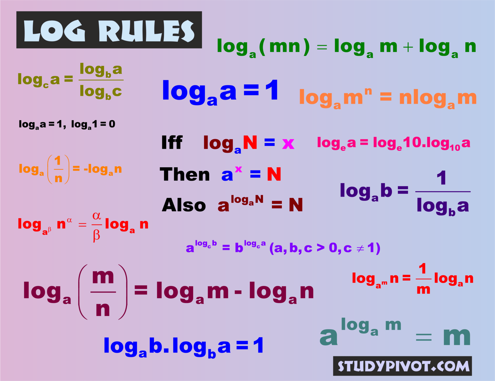 Logarithm Rules Study Pivot 2 Medium