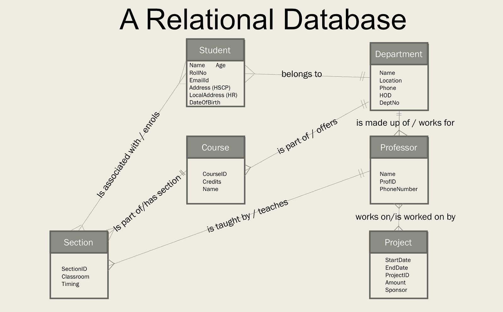 Databases: Evolution and Change – Robert Polding, PhD