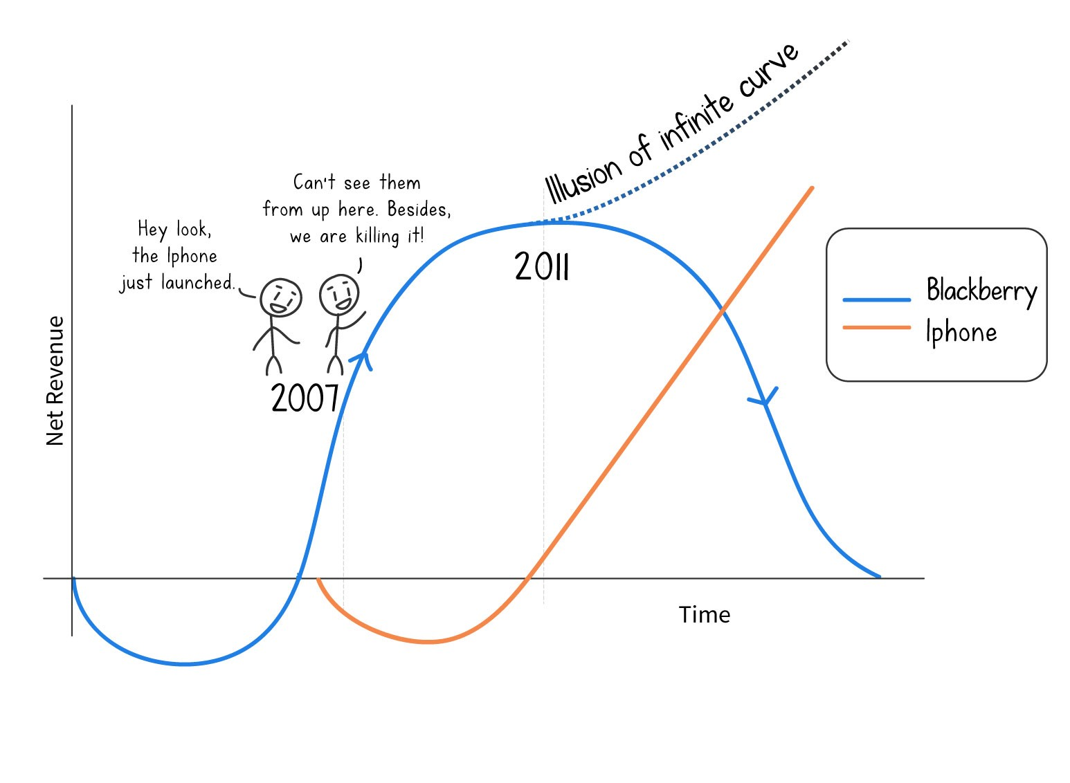 Why you should kill your cash cow – The Startup