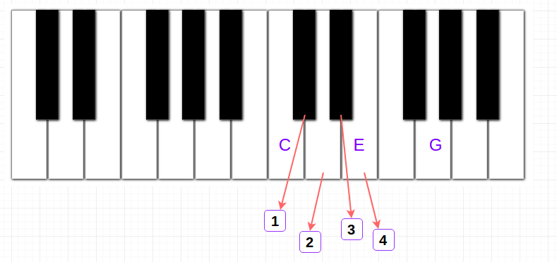 """""""Piano Chords"""" app and the principles behind it"""