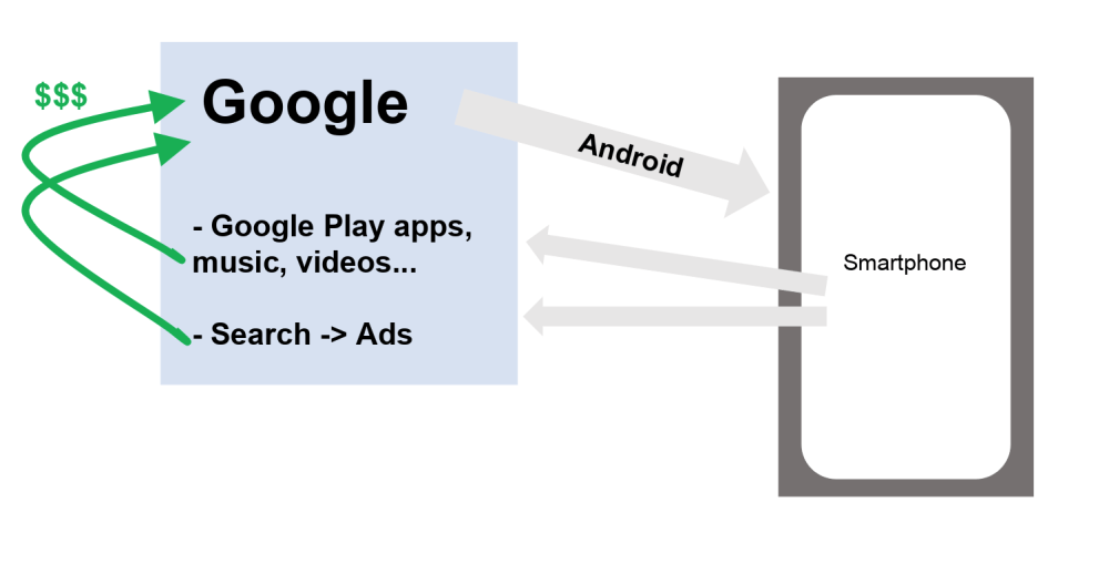 medium resolution of users are doing searches with google and they purchase applications videos music at google play they are totally locked in the google ecosystem