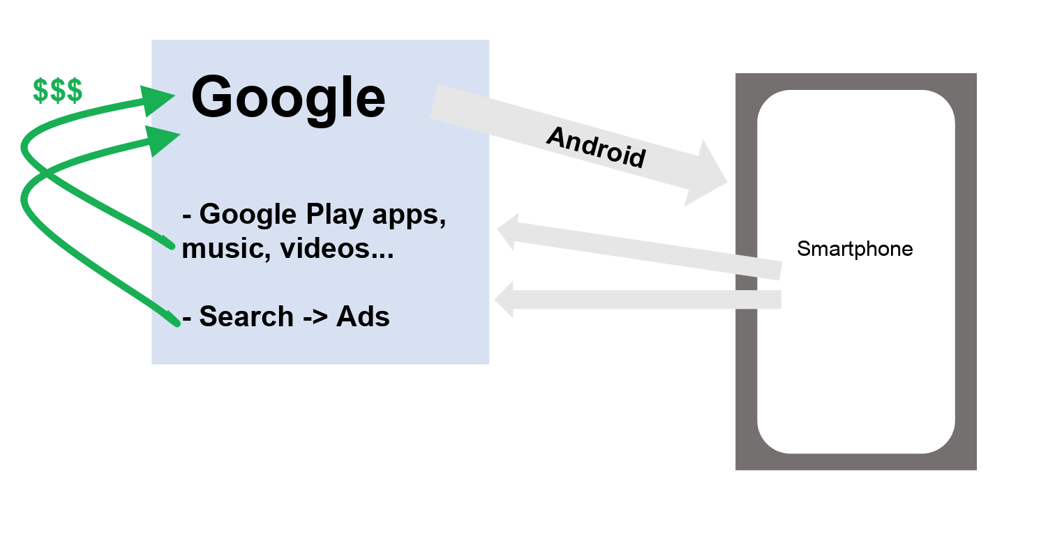 hight resolution of users are doing searches with google and they purchase applications videos music at google play they are totally locked in the google ecosystem