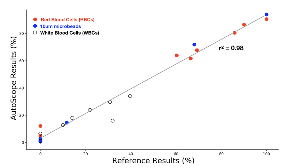 medium resolution of we performed a head to head comparison of our microscope to that of a medical laboratory we tested 8 different synthetic urine samples