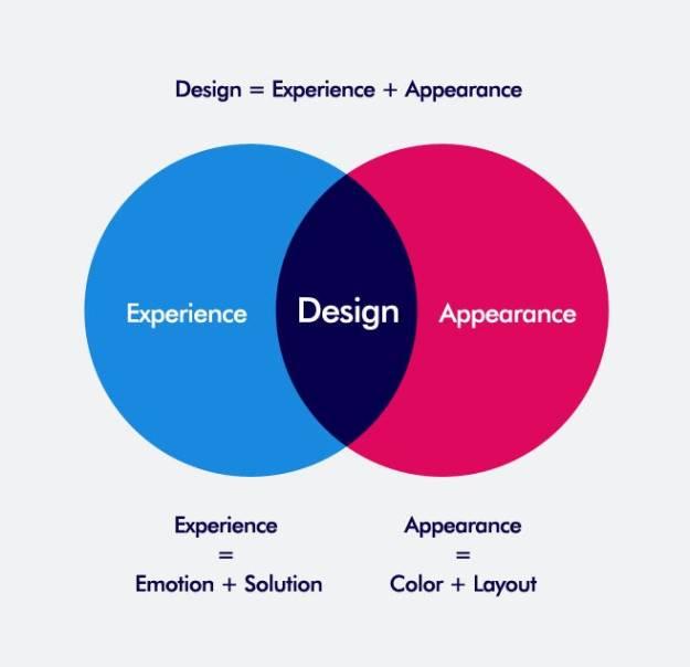 digital design thinking – prototypr