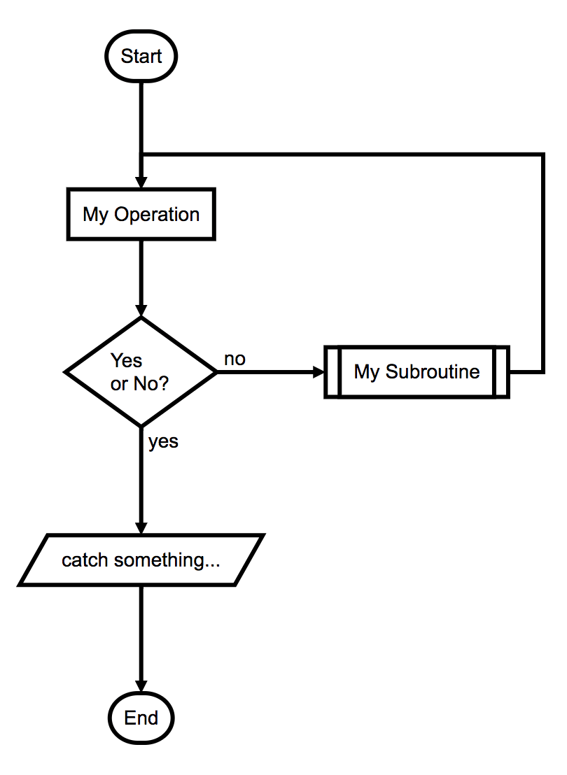 Quick, text-based flowcharts for developers