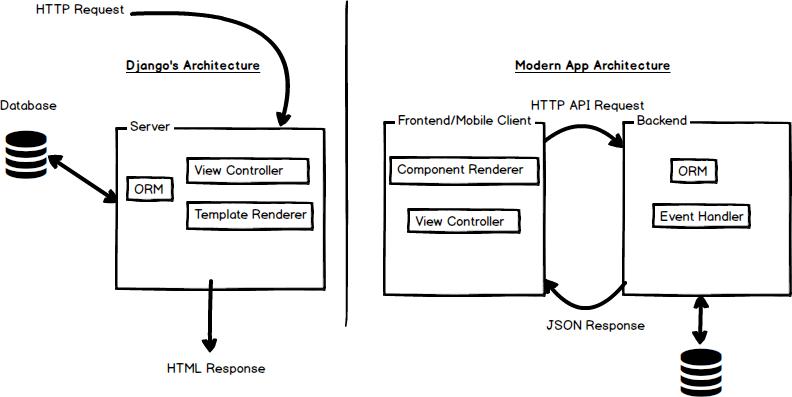Django for React/Angular/Mobile Apps