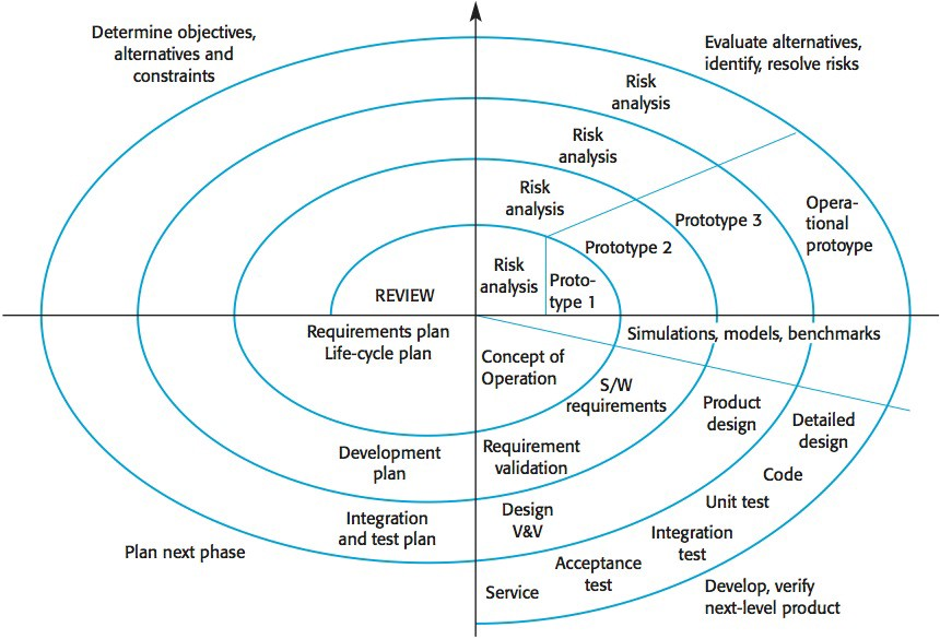 model in software testing v diagram wiring trailer engineering process and models the spiral