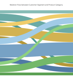 assembling the bar graphs and the sankey flow in the dashboard with some formatting would display the whole of sankey diagram  [ 1600 x 944 Pixel ]